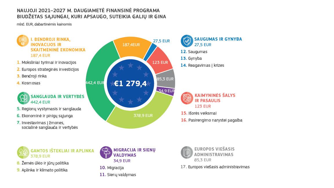 Naujoji 2021-2027 m. daugiametė finansinė pprograma